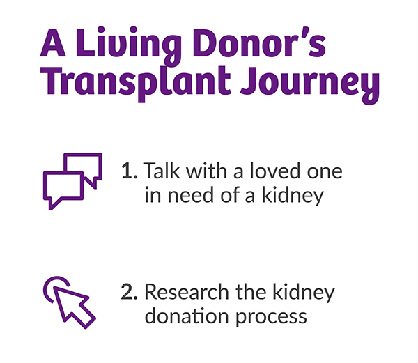 A living donor's transplant journey