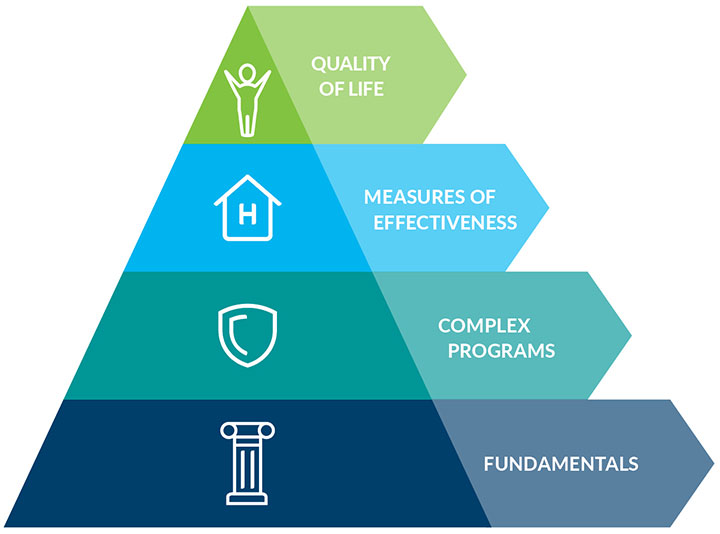 DaVita Patient Focused Quality Pyramid