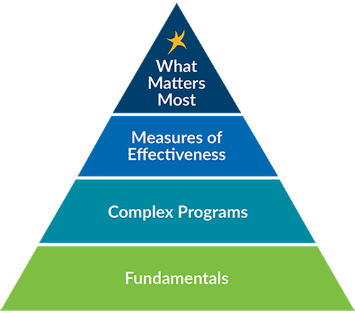 What Matters Most quality pyramid